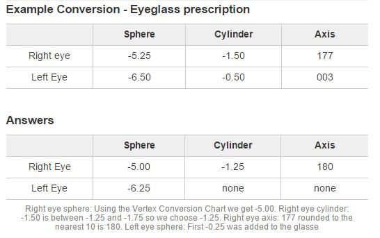 Convert Glasses To Contact Lens Prescription