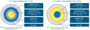 how to multifocal contact lenses work