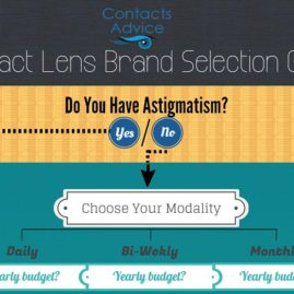 Select The Best Brand For You With Ease