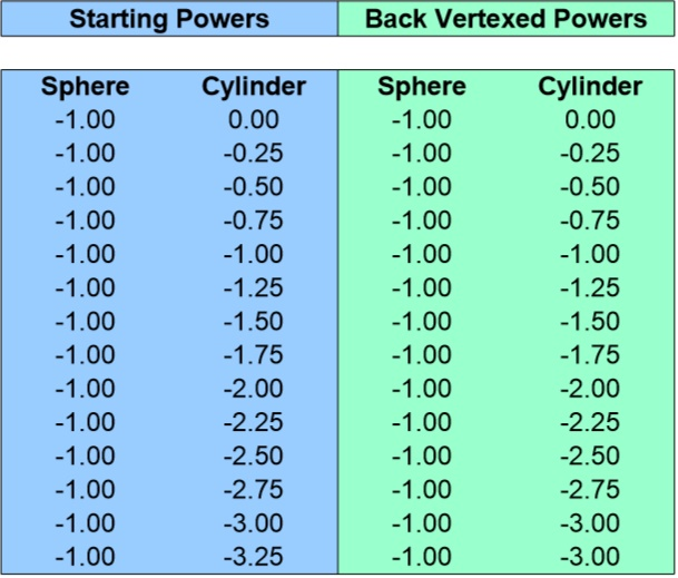 Back Vertex Conversion Chart for -1.00 Sphere 0 to -3.25 Cyliner