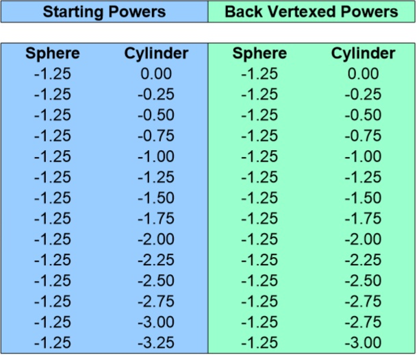 Back Vertex Conversion Chart for -1.25 Sphere 0 to -3.25 Cyliner