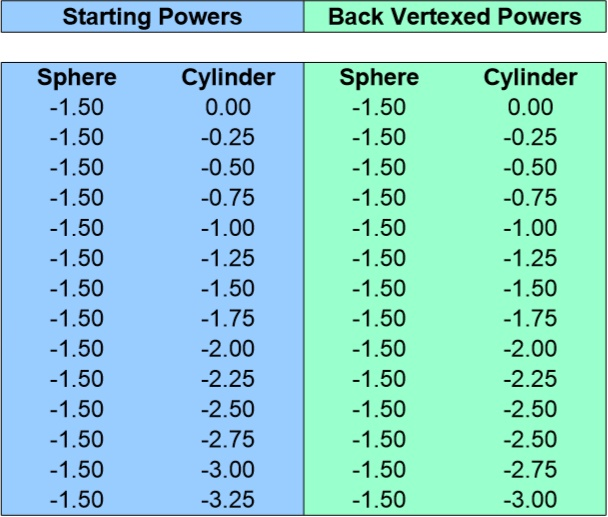 Back Vertex Conversion Chart for -1.50 Sphere 0 to -3.25 Cyliner