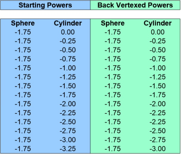 Back Vertex Conversion Chart for -1.75 Sphere 0 to -3.25 Cyliner