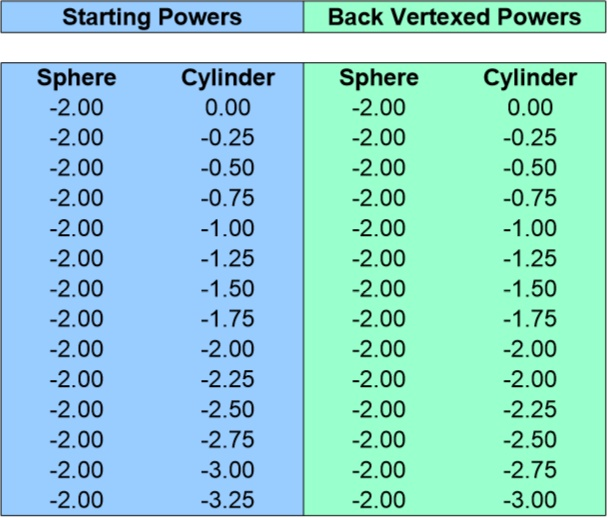 Back Vertex Conversion Chart for -2.00 Sphere 0 to -3.25 Cyliner