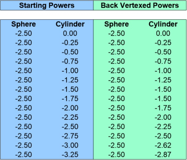 Back Vertex Conversion Chart for -2.50 Sphere 0 to -3.25 Cyliner