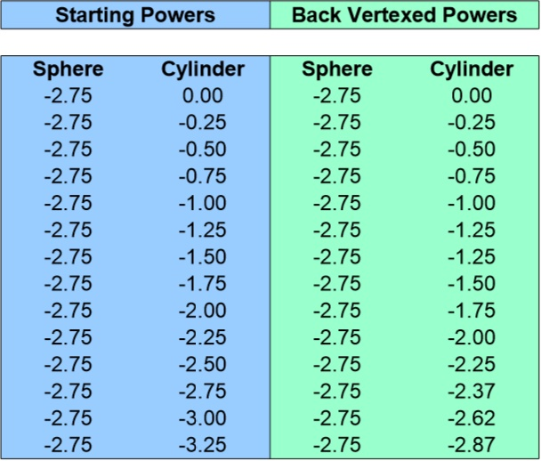 Back Vertex Conversion Chart for -2.75 Sphere 0 to -3.25 Cyliner