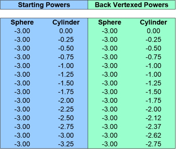 Back Vertex Conversion Chart for -3.00 Sphere 0 to -3.25 Cyliner