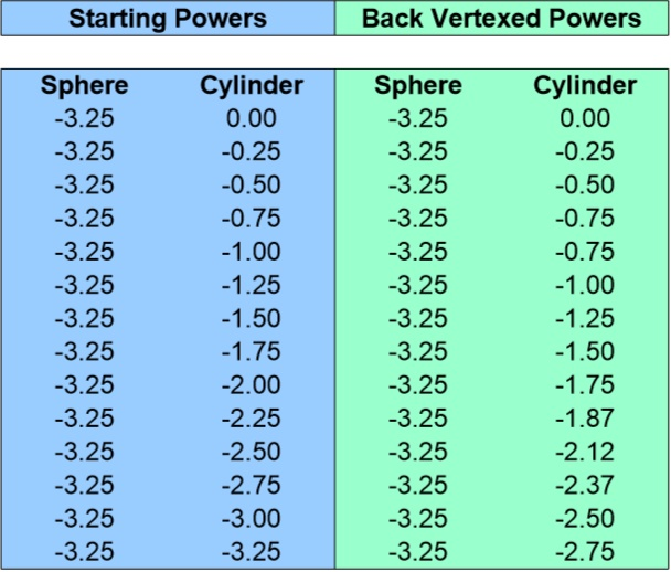 Back Vertex Conversion Chart for -3.25 Sphere 0 to -3.25 Cyliner
