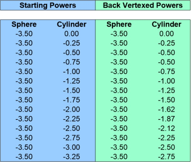Back Vertex Conversion Chart for -3.50 Sphere 0 to -3.25 Cyliner
