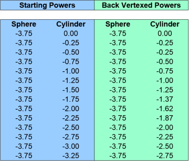 Back Vertex Conversion Chart for -3.75 Sphere 0 to -3.25 Cyliner
