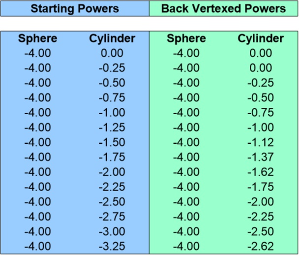 Back Vertex Conversion Chart for -4.00 Sphere 0 to -3.25 Cyliner