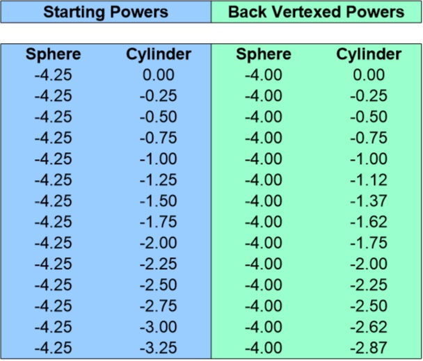 Back Vertex Conversion Chart for -4.25 Sphere 0 to -3.25 Cyliner