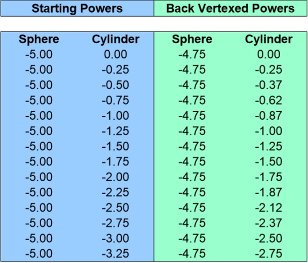 Back Vertex Conversion Chart for -5.00 Sphere 0 to -3.25 Cyliner