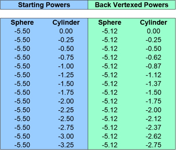 Back Vertex Conversion Chart for -5.50 Sphere 0 to -3.25 Cyliner
