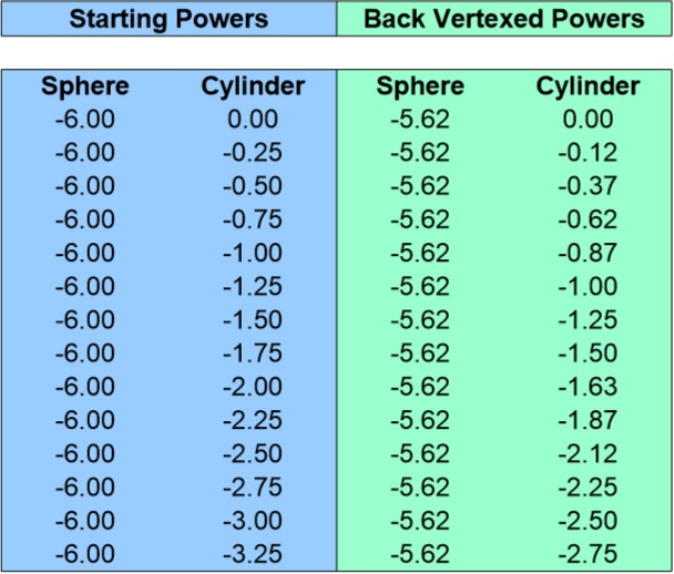 Back Vertex Conversion Chart for -6.00 Sphere 0 to -3.25 Cyliner