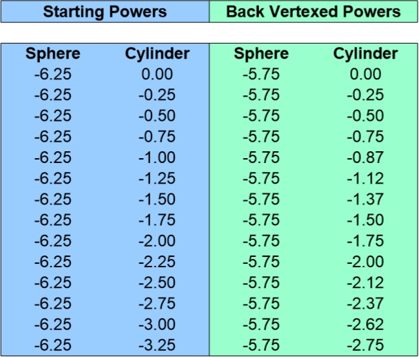 Back Vertex Conversion Chart for -6.25 Sphere 0 to -3.25 Cyliner