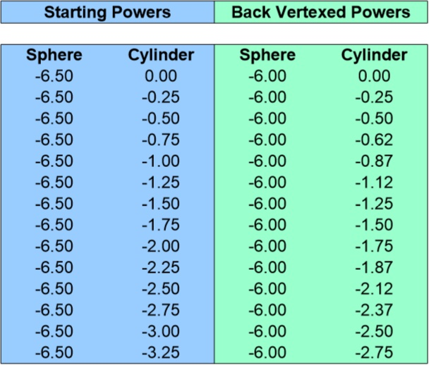Back Vertex Conversion Chart for -6.50 Sphere 0 to -3.25 Cyliner