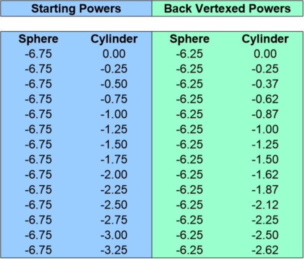 Back Vertex Conversion Chart for -6.75 Sphere 0 to -3.25 Cyliner