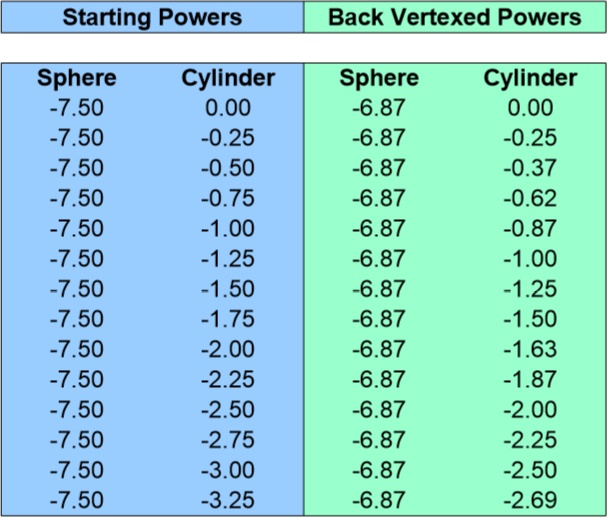 Back Vertex Conversion Chart for -7.50 Sphere 0 to -3.25 Cyliner