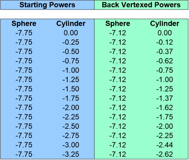 Back Vertex Conversion Chart for -7.75 Sphere 0 to -3.25 Cyliner