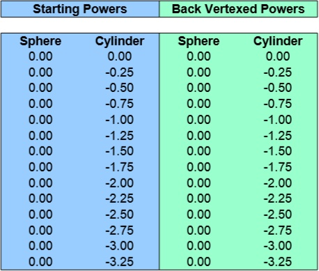 related posts vertex conversion charts sphere 0 00 to 0 75 cylinder 0 ...