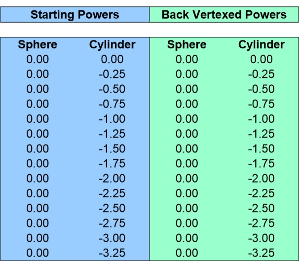Back Vertex Conversion Chart for Plano Sphere 0 to -3.25 Cyliner