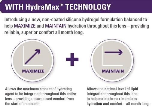 Acuvue Vita HydraMax Technology