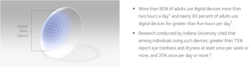 Biofinity Energys Digital Zone Optics
