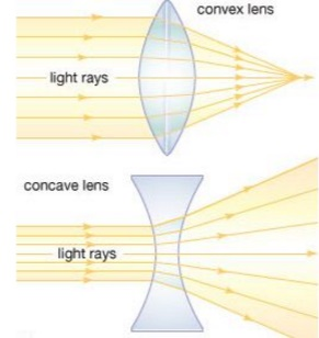 Converting a Glasses Prescription to contact lenses - concave and convex lenses