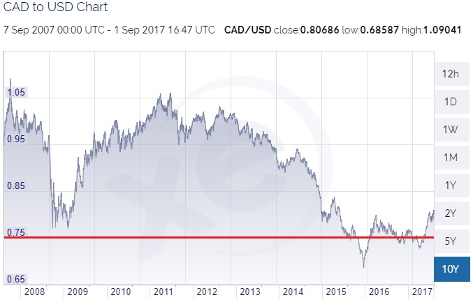 Hubble Contacts in Canada - CAD to USD Chart 10 years