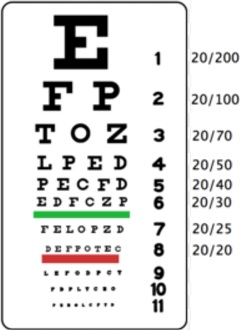 Legally Blind Requirements In The USA, Canada and The UK - Eye Chart