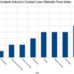Where To Find The Best Contact Lens Prices Online