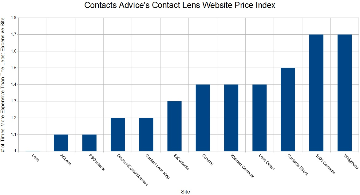 Contacts Advice Contact Lens Website Price Index Chart