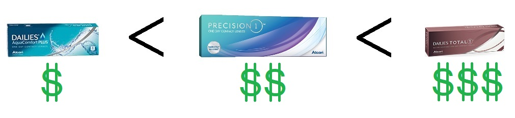 PRECISION 1 DAILIES ACP DAILIES TOTAL price comparison