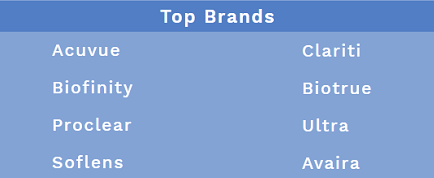 ContactsCart Top Brands Chart