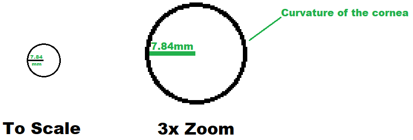 Curvature of the cornea to scale and 3x