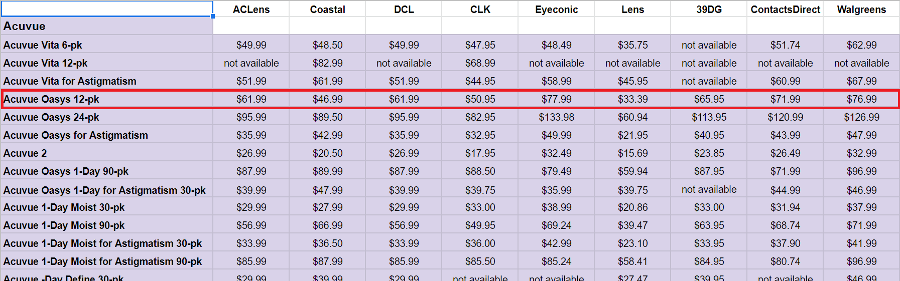 Contact Lens Price Comparison Chart Screenshot